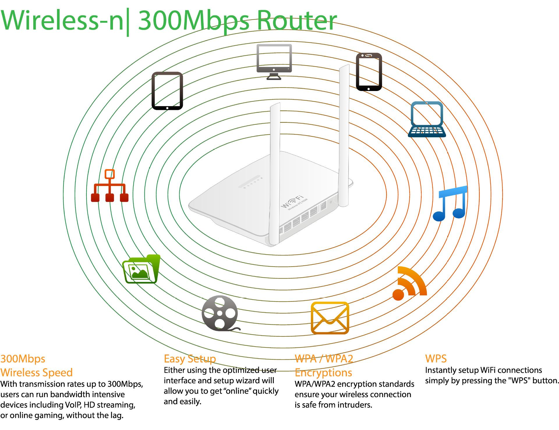 hight resolution of based on 802 11 n technology it allows users to meet the needs of your home network such as hdstreaming media online games and download files
