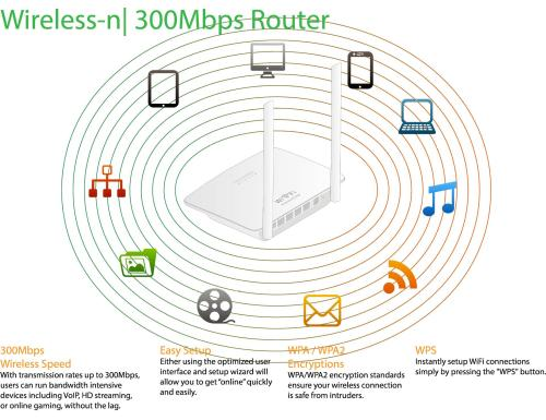 small resolution of based on 802 11 n technology it allows users to meet the needs of your home network such as hdstreaming media online games and download files