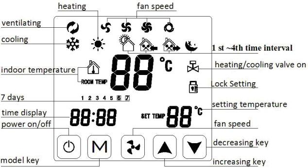2019 2p 4p Touch Screen Fan Coil Program Thermostat