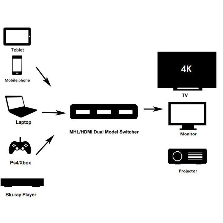 HDMI Switch 5 To 1 4K*2K 3840*2160P Ultra HD HDMI Switcher