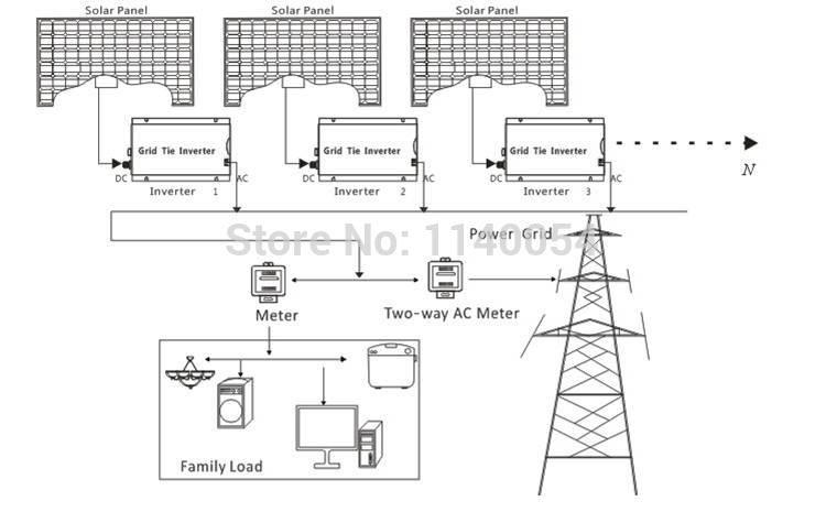 500W Grid Tie Inverter For 30V 60Cells And 36V 72Cells