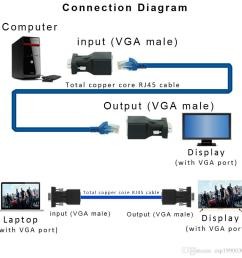 vga extender male to lan cat5 cat6 rj45 network ethernet cable female adapter computer extra switch [ 1000 x 1000 Pixel ]