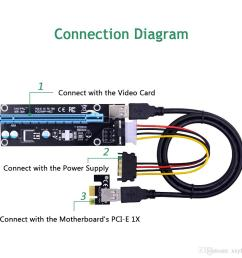 i express pci e 1x to 16x riser card 1m usb 3 0 cable  [ 1000 x 1000 Pixel ]