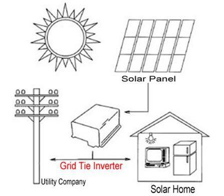 350W Grid Tie Power Inverter For Solar Panels 28V 52V DC