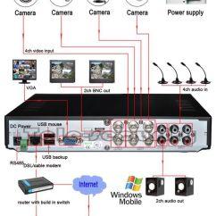 Cctv Dvr Wiring Diagram Directed Diagrams Samsung Camera Security System Great Installation Surveillance Database Rh Ger80 Galvametal Co Options
