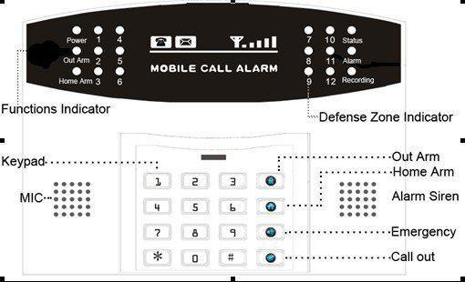 Auto Dial Security Guard Wireless Intelligent Mobile Call