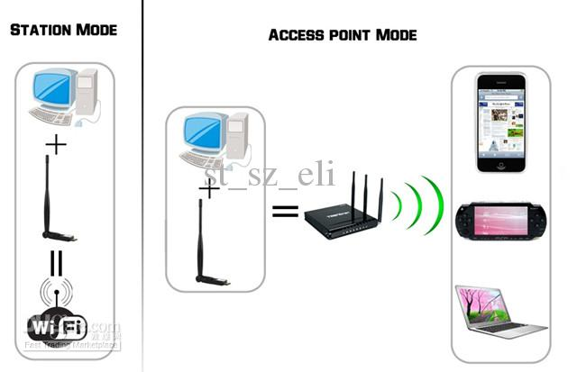 WiFi USB Wireless Network LAN Card MINI Adaptor Adapter