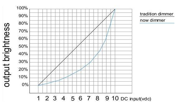 2017 Led Controller Dmx Decoder Constant Dimmer 0 10v