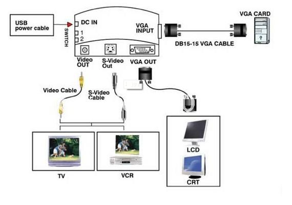 s video wiring diagram network interface device go vga to wire av explore caboe