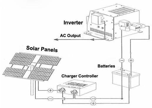 50W Monocrystalline Silicon Solar Panel Photovoltaic
