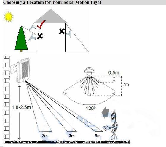 Solar PIR Sensor Light 36 LED Bulb Infrared Ray Motion