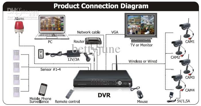2020 New H.264 Digital Wireless DVR Standalone 7CH