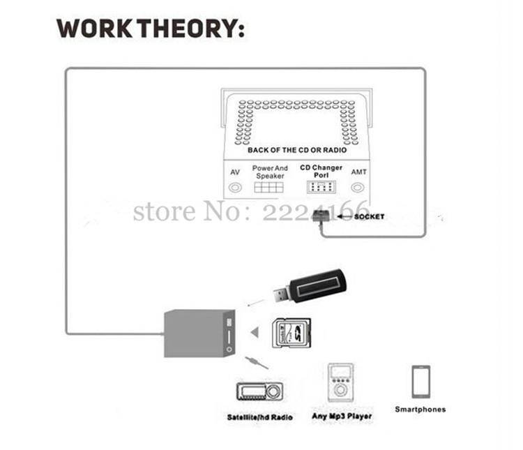 Acheter USB SD AUX MP3 Voiture Lecteur D'Interface De