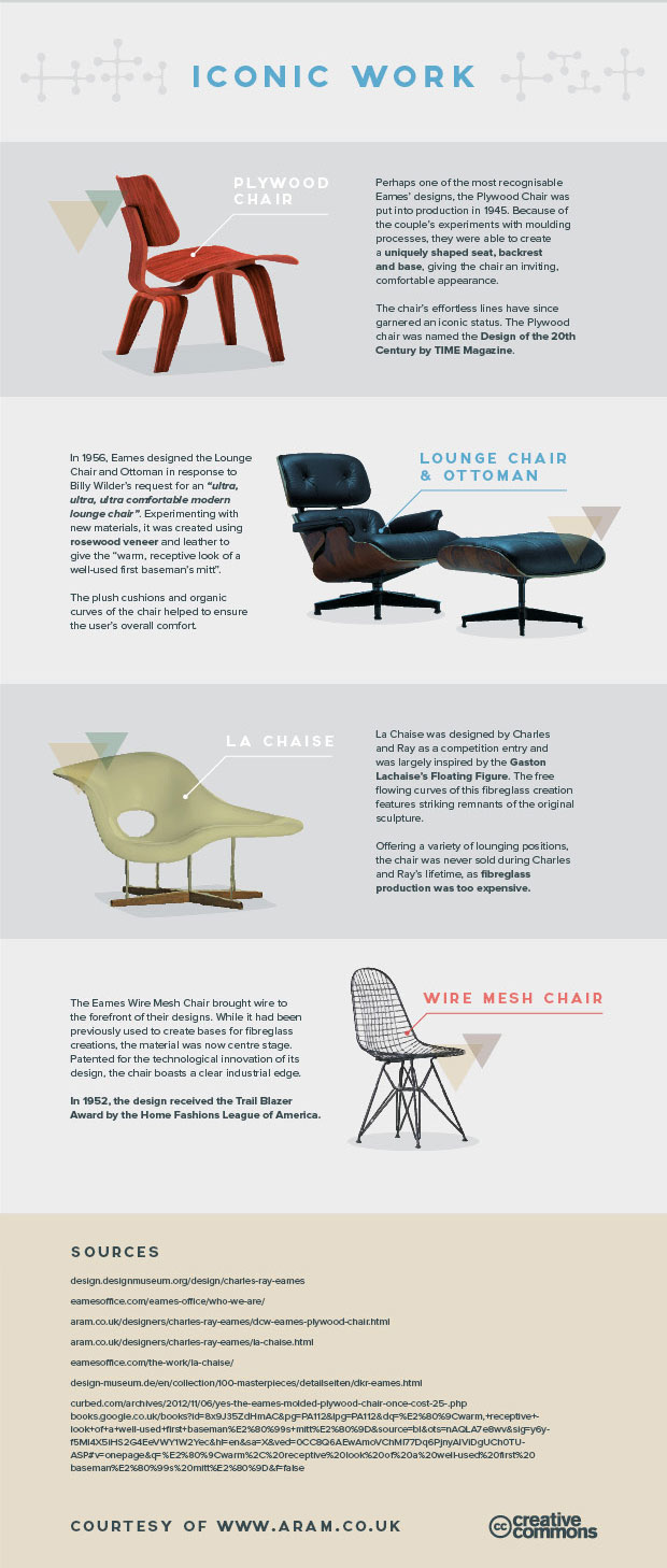 The World Of Charles And Ray Eames At The Barbican Review