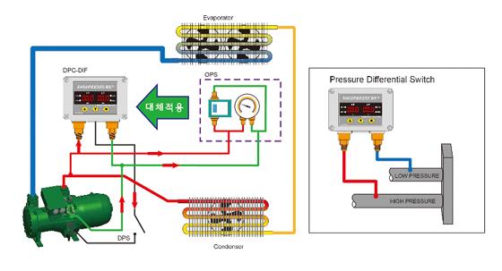 ranco oil pressure switch wiring diagram box trailer lights danfoss differential - and schematics