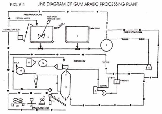 Gum Arabic Manufacturing Plant(id:2706982) Product details