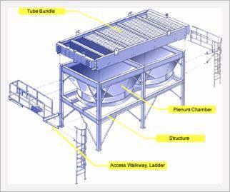 steel chair manufacturing process swing seats uk air cooled heat exchanger(id:2025248) product details - view exchanger from ...