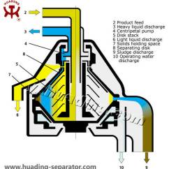 Centrifugal Pump Mechanical Seal Diagram 1997 F150 Radio Wiring Mineral Oil Disc Centrifuge(id:3602468). Buy China Centrifuge, Separator, Stack ...