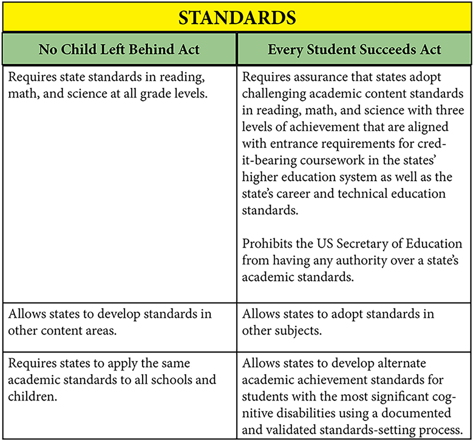 ESSA Standards Table_2