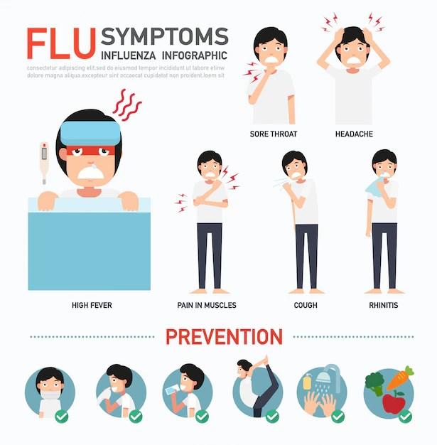 Flu symptoms or influenza infographic | Premium Vector
