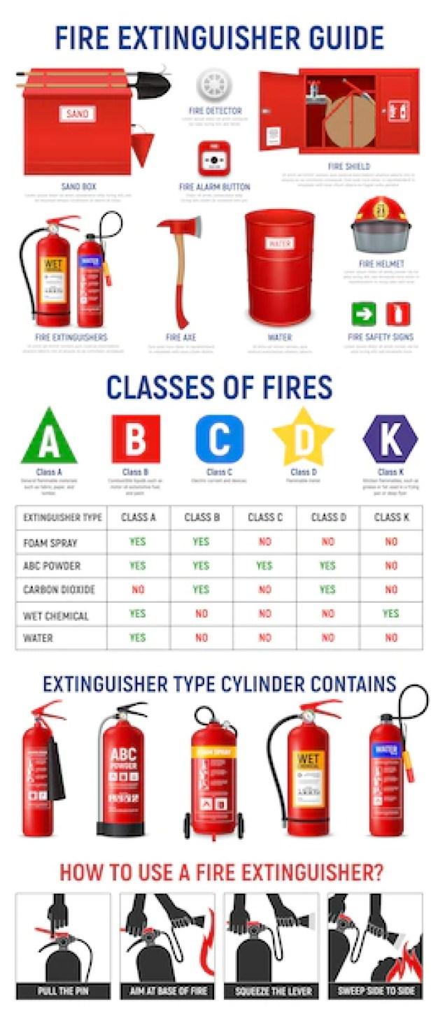 Infografia de extintor de incêndio com imagens realistas de cilindros de extintor e aparelhos de combate a incêndio com ilustração de ícones de pictograma Vetor grátis