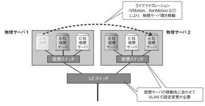 図3 ライブマイグレーション時の課題