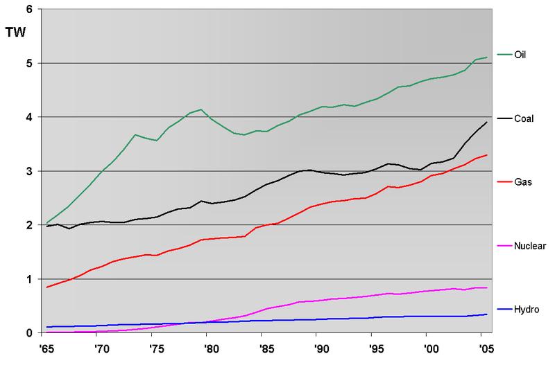 Tingkat konsumsi energi dunia