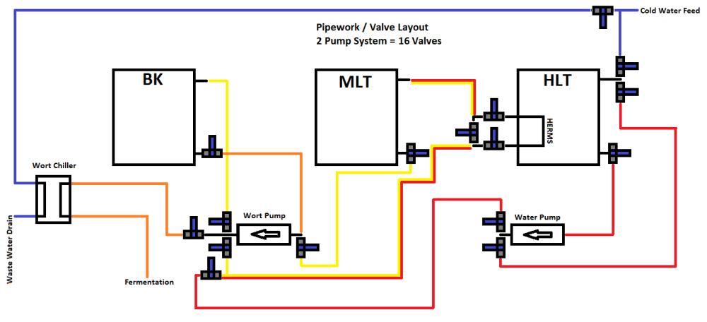 medium resolution of brew control panel build