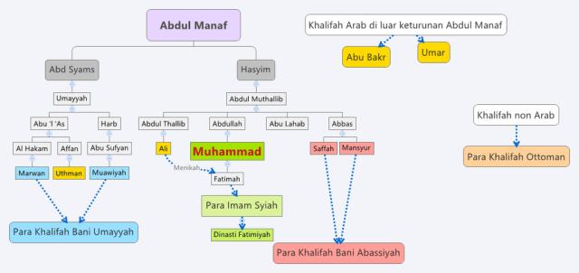 Keluarga Para Khalifah