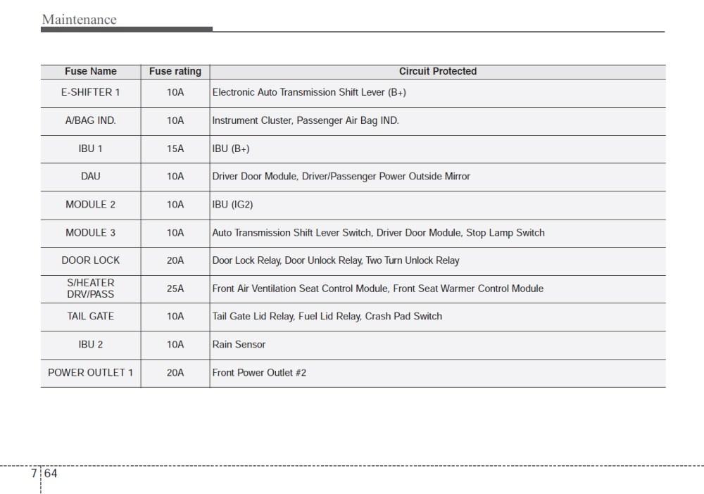 medium resolution of kia pro ceed fuse box
