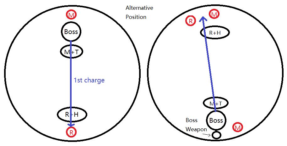 Uldir, Halls of Control Guide (Beta)