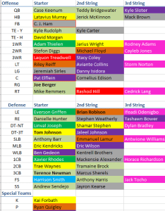 Here the vikings  updated depth chart also bears at preview purple pain forums rh purplepainforums