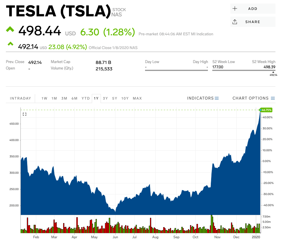 Tesla Stock Price Pushes Market Value Higher Than Ford And