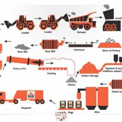 Cement Process Flow Diagram Kenwood Kdc 255u Wiring Pictures To Pin On Pinterest