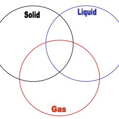 Diagram Of Solid Liquid And Gas Power Window Relay Wiring Venn Ian By Shawn Boggs Issuu