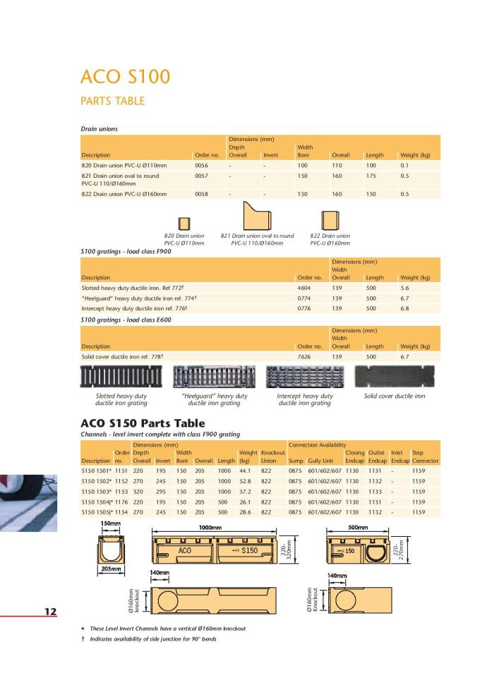 Aco Technologies S Range Heavy Duty By Michael James Issuu