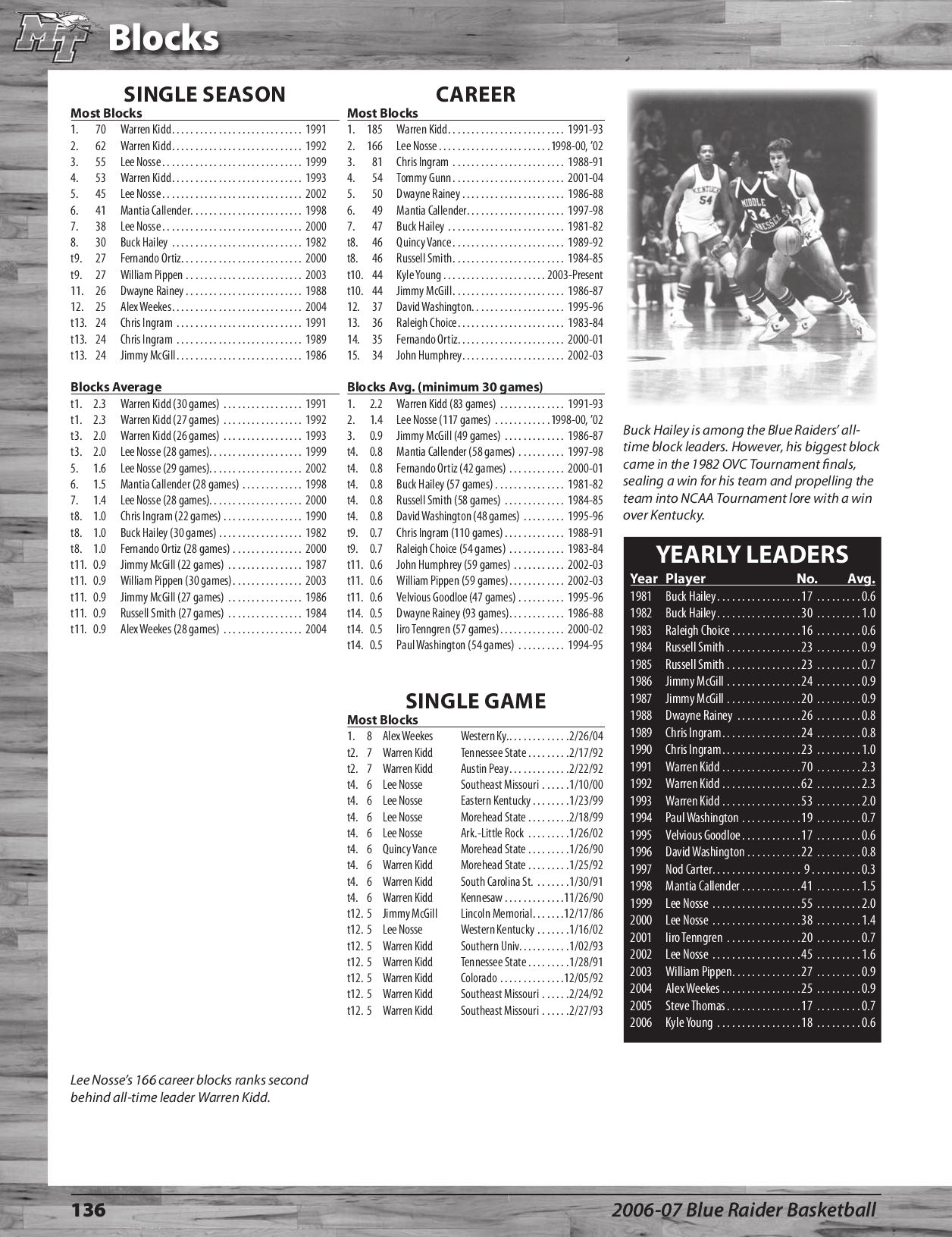 2006-07 Men's Basketball Media Guide by Middle Tennessee