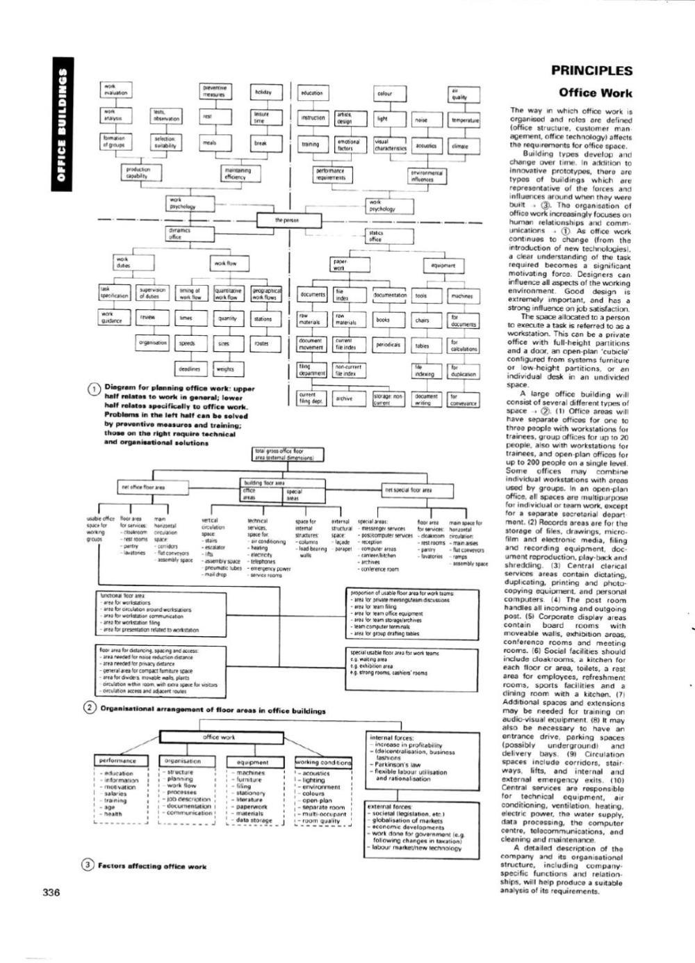 medium resolution of  array neufert u0027s office section by petros phokaides issuu rh issuu