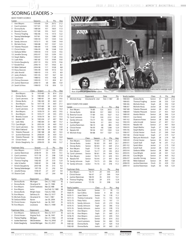 2010-11 University of Dayton Women's Basketball Media