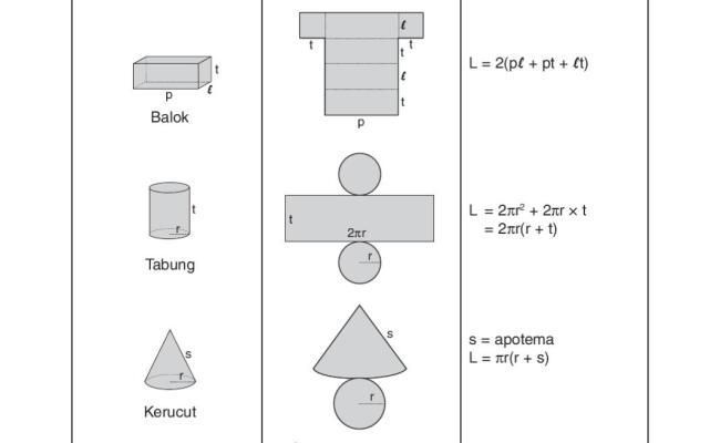 Cara Membuat Bangun Ruang Tabung Dari Karton Gimana Lif Co Id