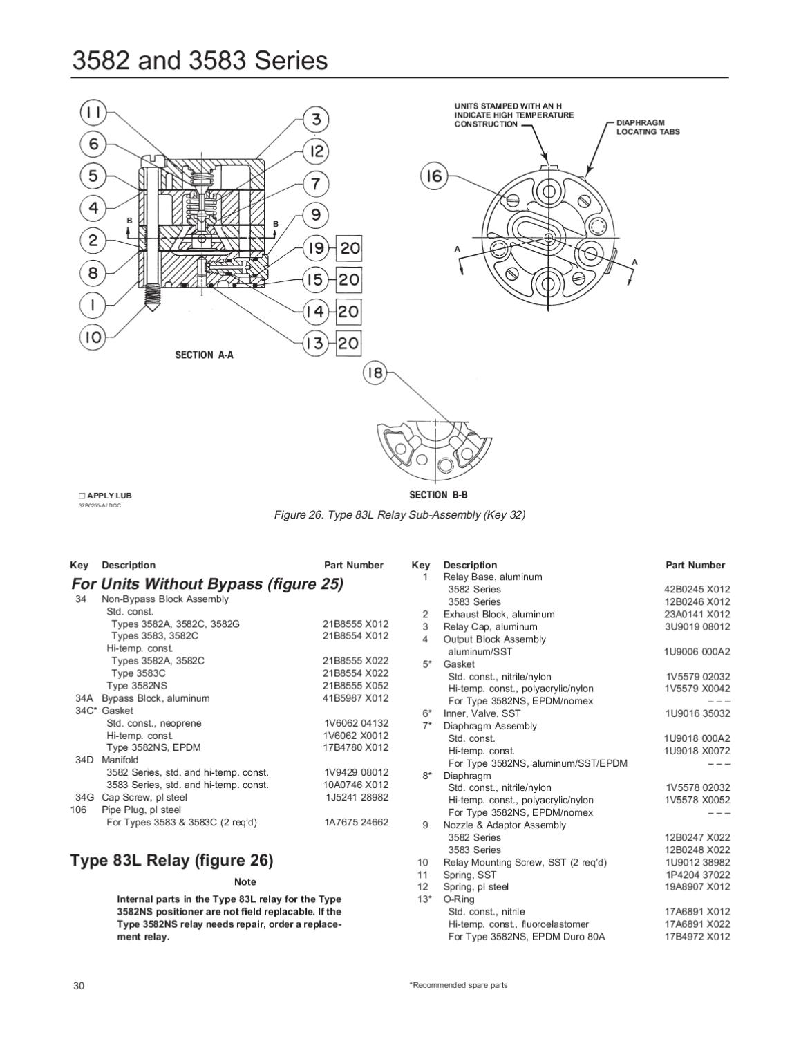 3582 Positioner Instruction Manual June 1998 by RMC