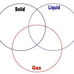 Phase Diagram Solid Liquid Gas 1997 Vw Jetta Wiring Venn Ian By Shawn Boggs Issuu