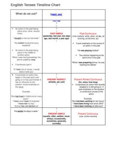 English tenses timeline chart when do we use also by sara silva issuu rh