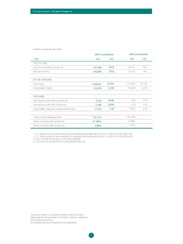 中國信託商業銀行 ChinaTrust Financial Holdings Co., Ltd. - Annual Report - 紐約設計公司設計案例分享 by 紐約設計品牌 ...