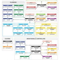 Pmi Knowledge Areas Diagram Central Heating Wiring S Plan Pmbok® Guide 5th Edition Processes Flow In English - Simplified Version By Ricardo Viana Vargas ...