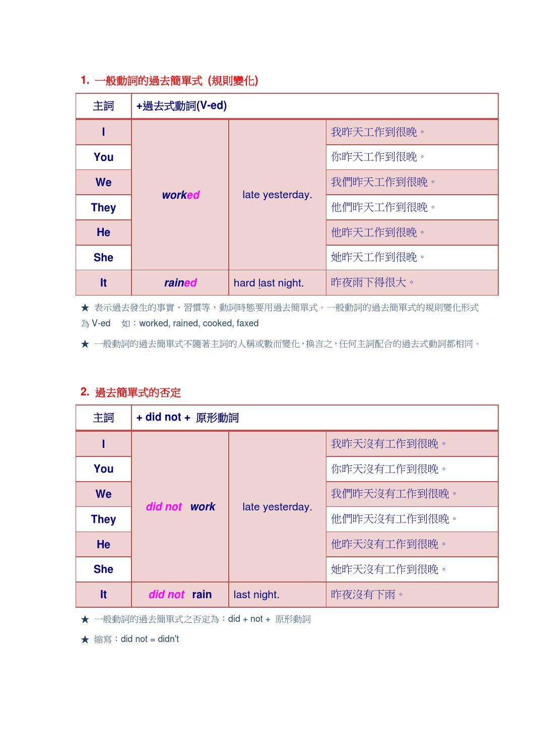 過去簡單式(1) by TIITAE102 - Issuu
