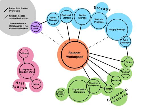 small resolution of art classroom renovation initial bubble diagram by haley conover issuu