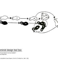 dance diagram andy warhol [ 1495 x 1281 Pixel ]