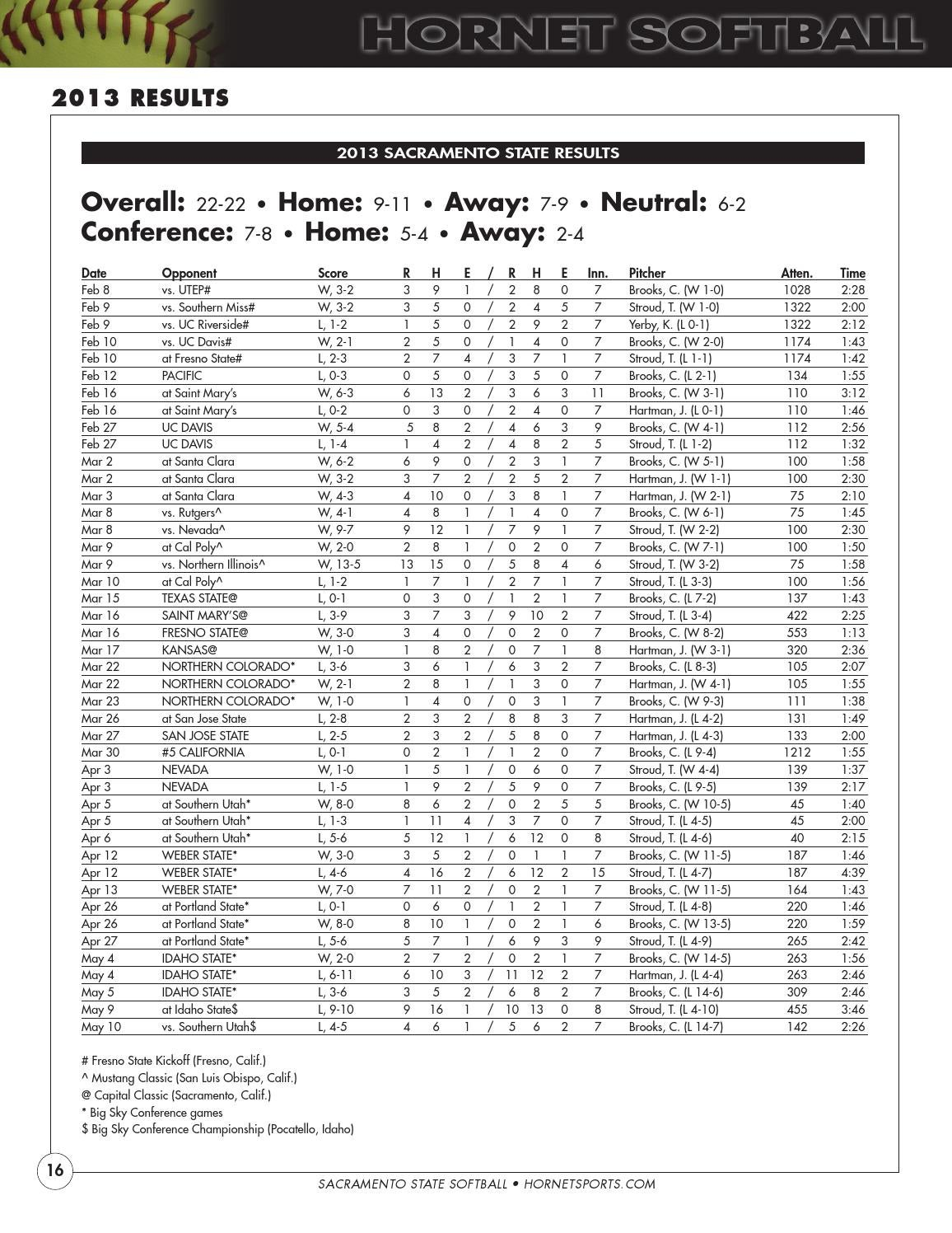 2014 Sacramento State Softball Media Guide by Hornet