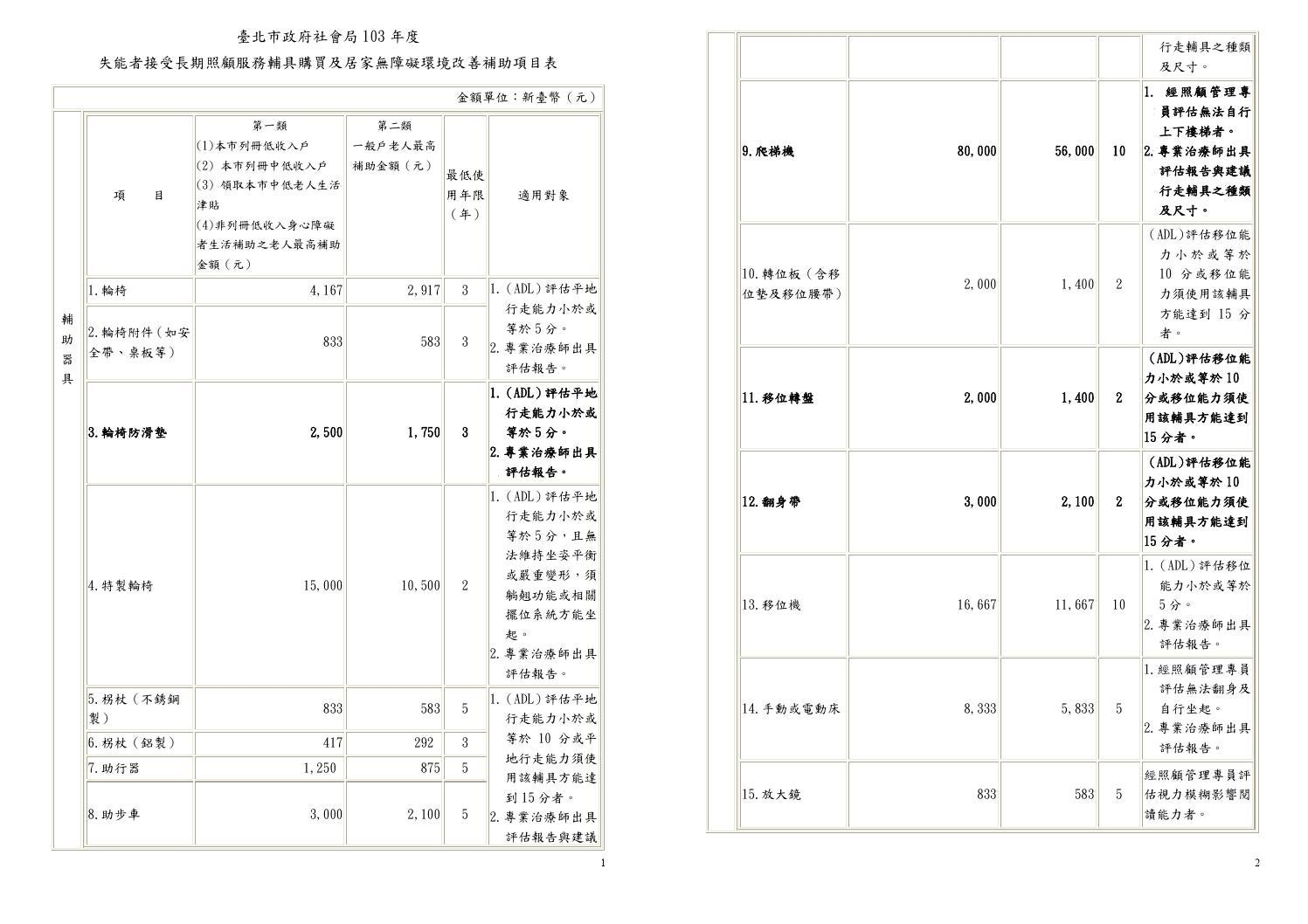 2 臺北市失能老人103年度補助項目表 by insight ewpg - Issuu